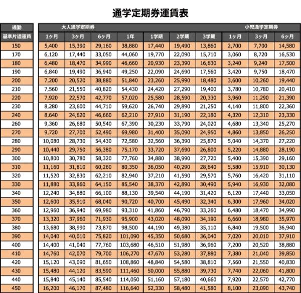 定期 代 バス 定期券価格早見表